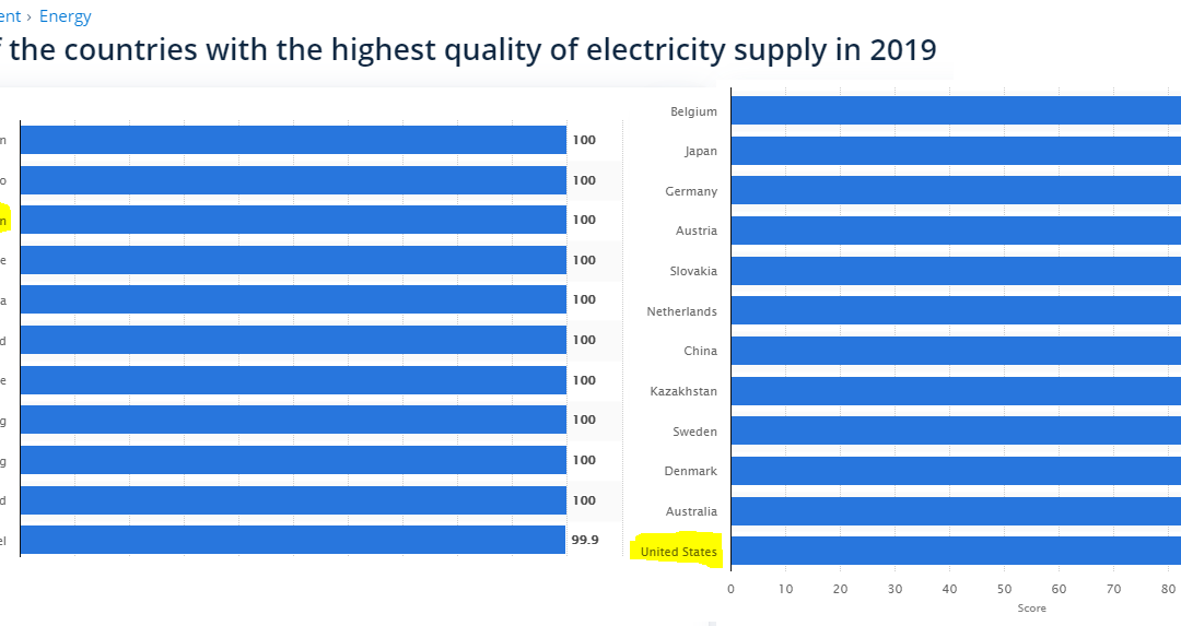 Countries with the Highest Quality Electricity Supply